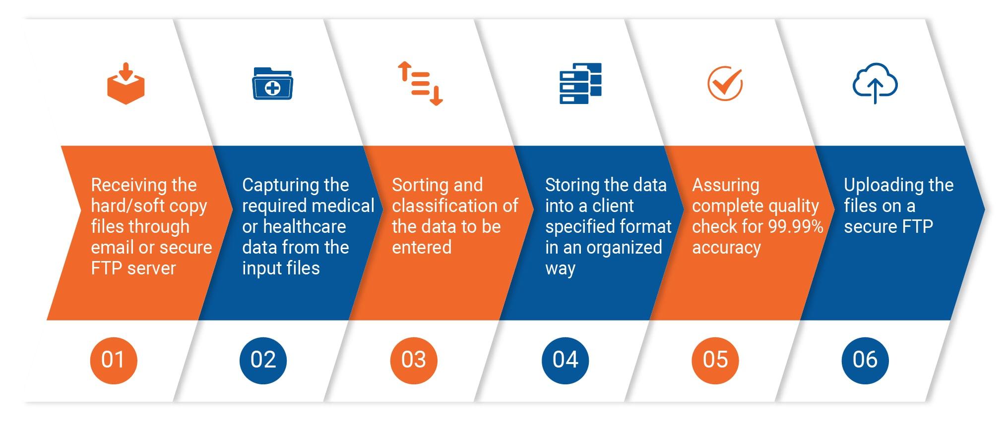 healthcare data entry